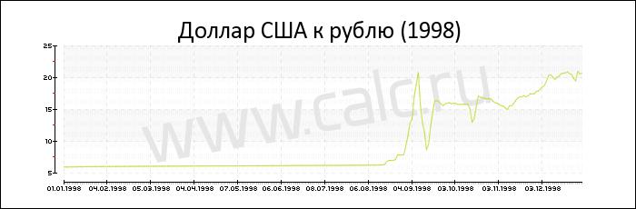 kotirovka-dollar-ssha-1998